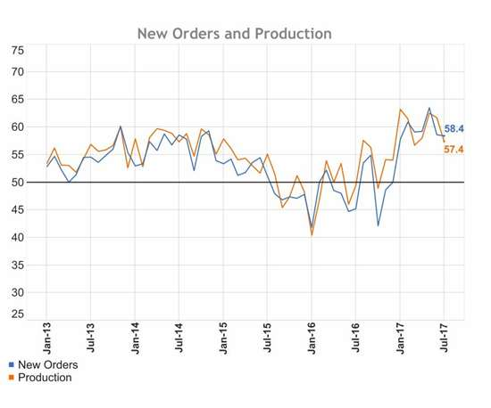 Graph showing new orders at 68.4 and production at 57.4 in July 2017