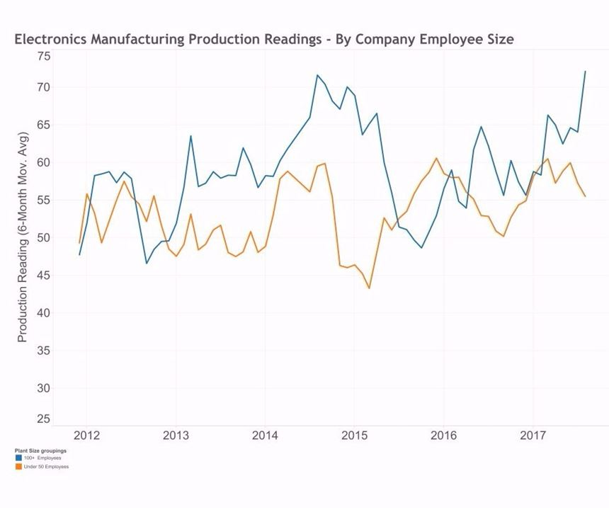 Graph showing medical manufacturing production results by company size from 2011-2017