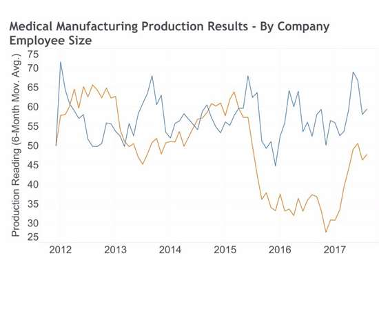 Graph showing electronics manufacturing production readings by company employee size