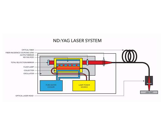 Figure of ND YAS laser system