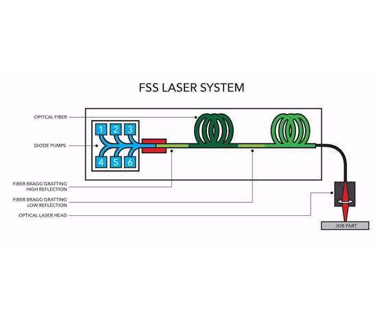 Figure of FSS laser system