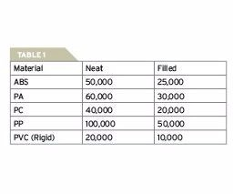 Table showing material types by recommended shear limit