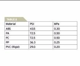 Table shows the rates of PSI and MPa for different types of material that experience excessive shear heating and shear stress