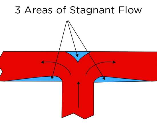 Figure showing natural flow path of polymer through a branched runner and around a corner in red and potential stagnant locations in blue