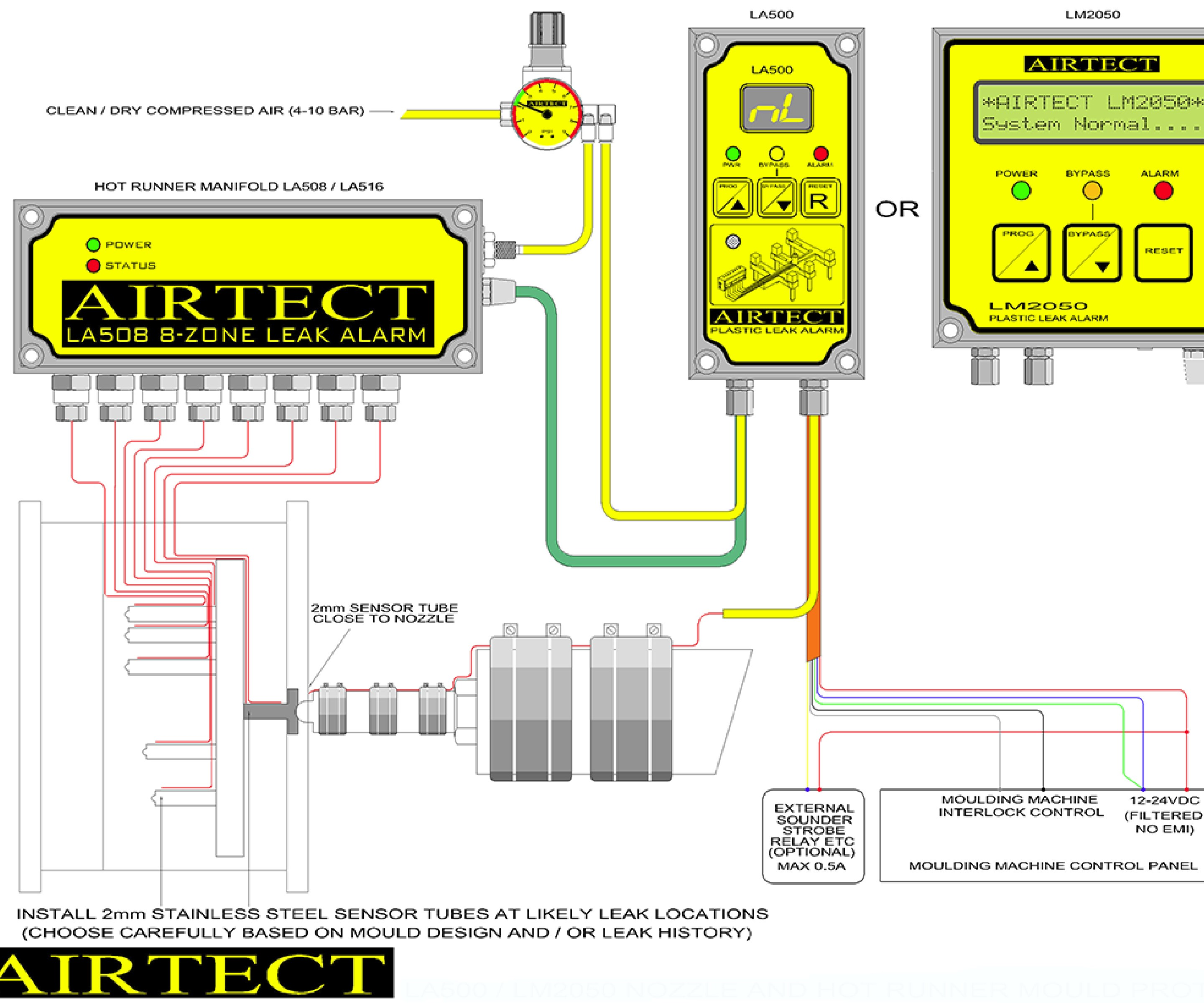 Leak Alarm Panel Wiring Diagram Diagrams Car System Detects Nozzle And Hot Runner Leaks Early Moldmaking Rh Moldmakingtechnology Com Viper Fire