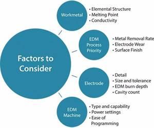 Throwback Thursday: Criteria for Effective EDM