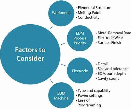 Throwback Thursday: Criteria for Effective EDM  image