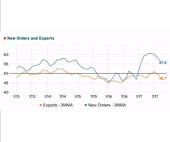 graph showing new orders and exports