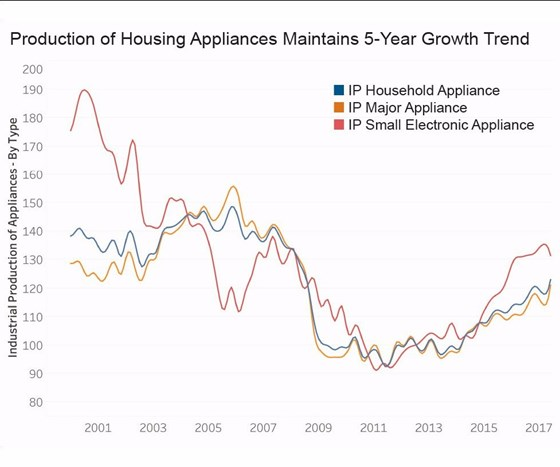 graph showing production of housing appliances, major appliances and small electronic appliances from 2001 to 2017