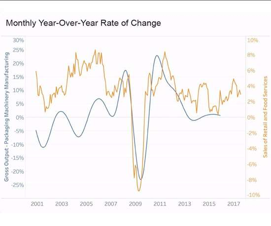 graph showing monthly year-over-rate of change for packaging machinery manufacturing and retail sales and food services