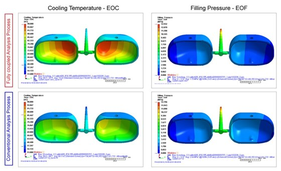 The comparison of fully coupled and conventional analysis results.