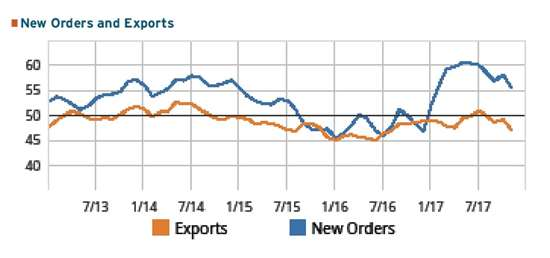 Chart showing GBI: Moldmaking new order and export contraction trend for November 2017