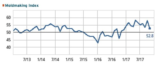 Graph of GBI: Moldmaking Index for November 2017 at 52.8