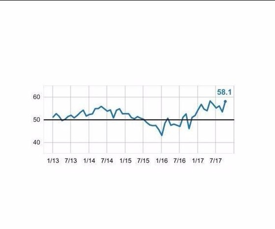 Gardner Business Index: Moldmaking October 2017