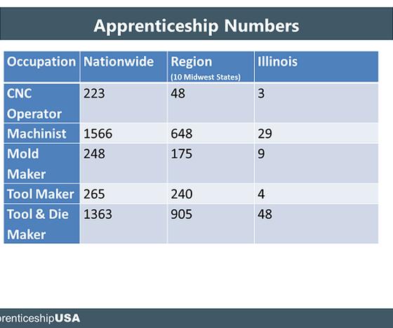 U.S. Dept. of Labor statistics on registered apprenticeships