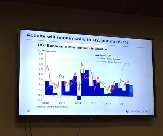 Oxford Economics' slide forecasting U.S. economic momentum in 2018