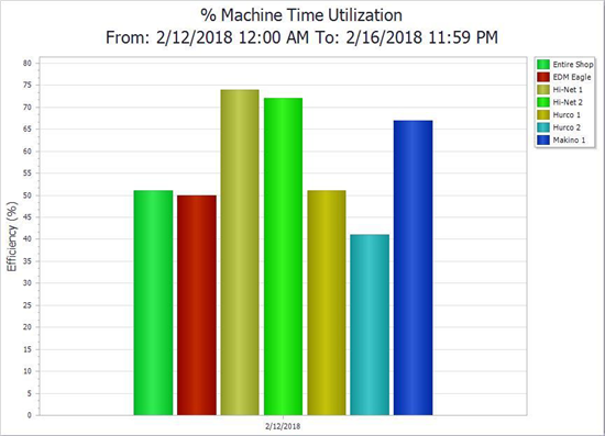 Chart showing machine usage at TK Mold and Engineering