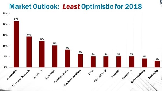 Markets that moldmakers are least optimistic about in 2018