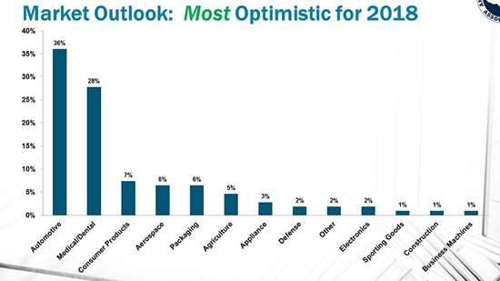Market outlook - Optimistic