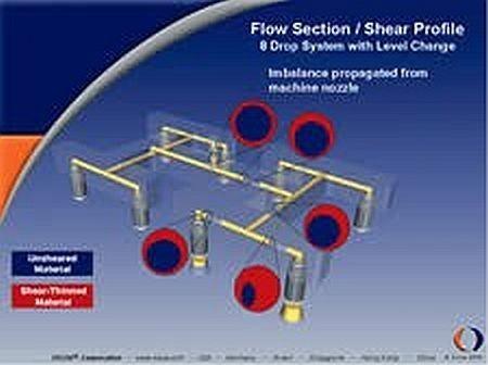 HRS Flow image of 8-drop hot runner system