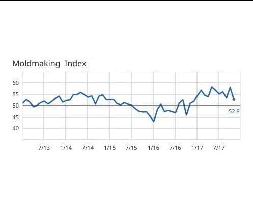 GBI: Moldmaking Index data from 2013 to 2017