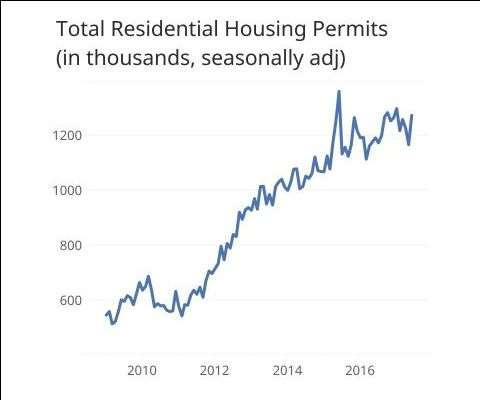 total residential housing permit data
