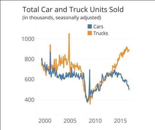 total car and truck sales from 2000 to 2016
