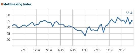 GBI: moldmaking chart for December 2017