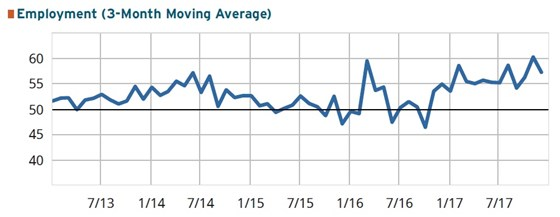 GBI: Moldmaking graph for December 2017 employment levels