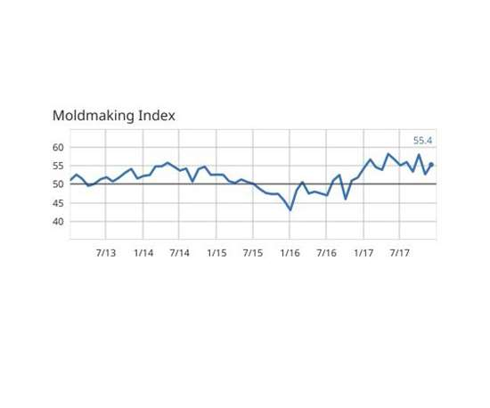 Moldmaking Index December 2017