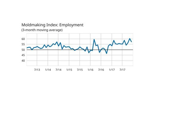 Employment as a 3-month moving average