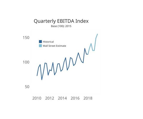 Quarterly EBITDA Index with historical data and Wall Street estimate