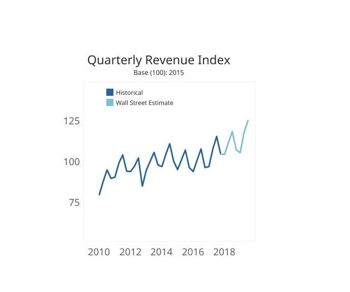 Quarterly Revenue Index with historical data and Wall Street estimate