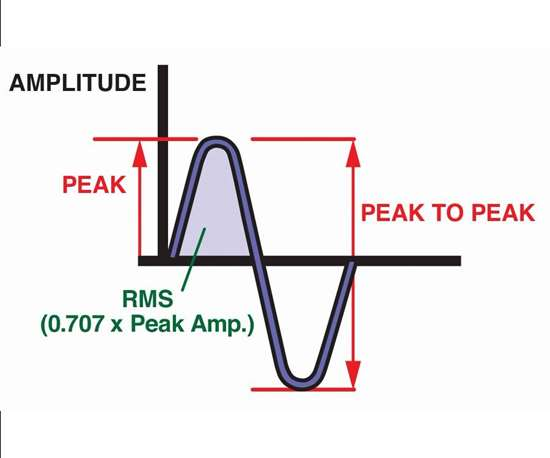 Sample signal that is generated by a MEMS or a piezoelectric sensor device