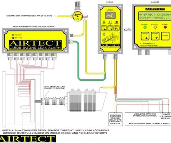 Diagram of Airtect plastic leak alarm system from Plastixs LLC