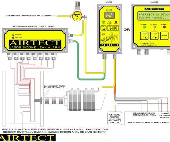 Diagram of Airtect plastic leak alarm system from Plastixs LLC