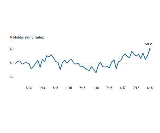 Gardner Business Index (GBI): Moldmaking Index for January 2018