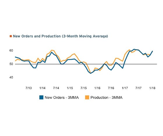 3-month moving average of new orders and production ending in January 2018