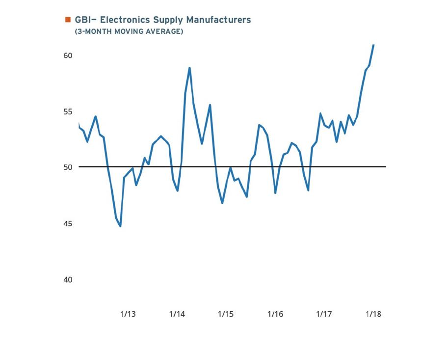 3-month moving average of data from the GBI on electronics supply manufacturers