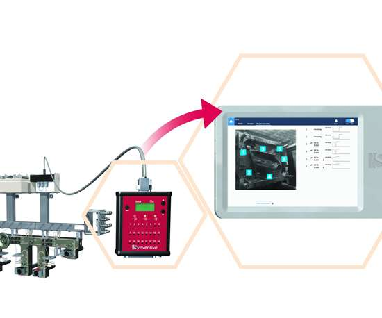 Synventive Synflow3 technology
