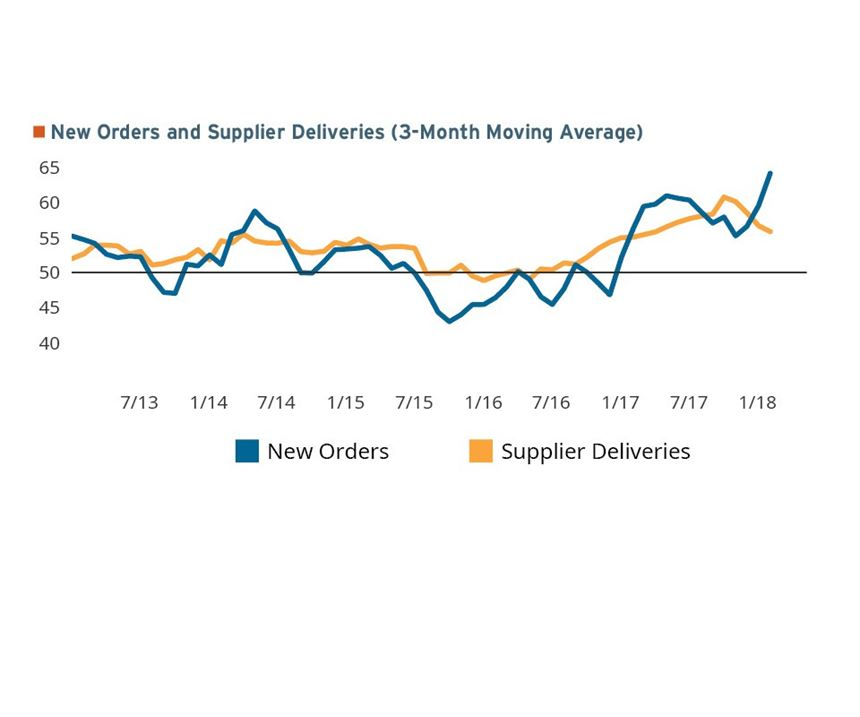 Readings for new orders and supplier deliveries as a 3-month moving average