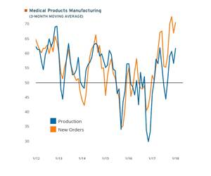 3 month moving average of medical products manufacturing data