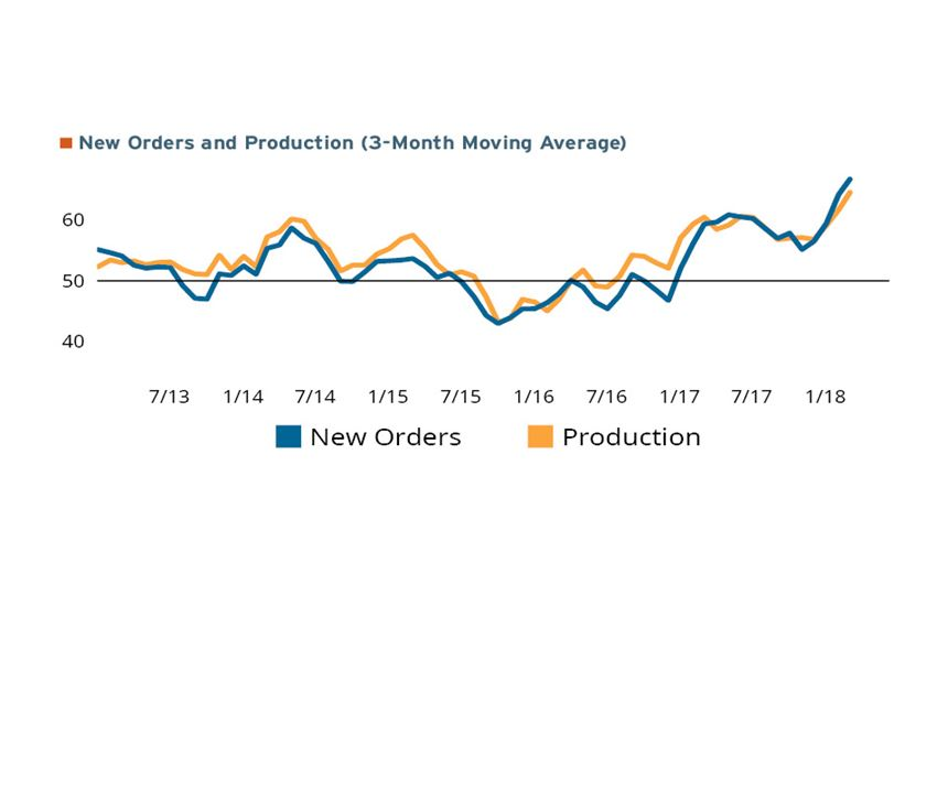 New orders and production three-month moving average ending in January 2018