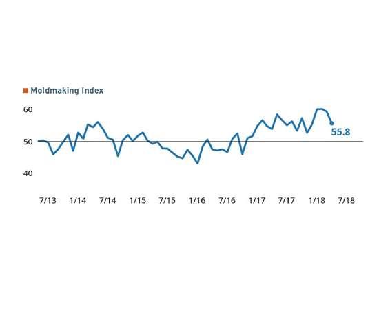 April Moldmaking Index