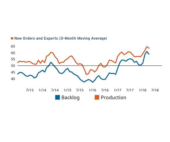New orders and exports on a three-month moving average