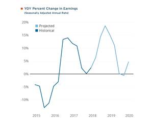 seasonally adjusted annual rate or YOY percent change in earnings, both historical and projected