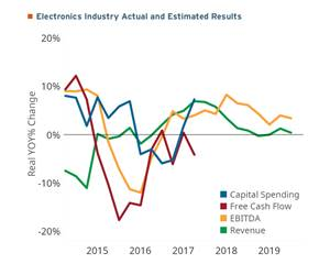 Gardner Intelligence data on electronics industry, showing actual and estimated results between 2014 and 2019