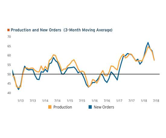 3-month moving average of production and new orders