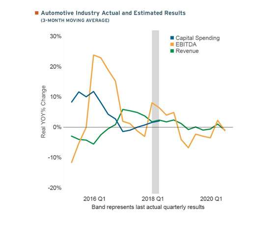 three-month moving average of actual and estimated industry results