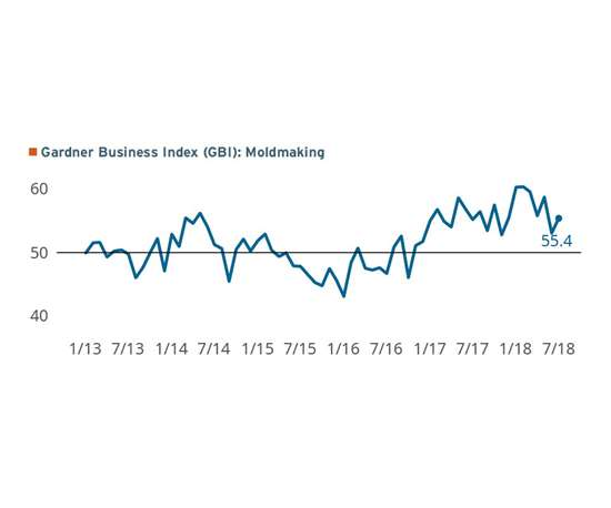 Gardener Business Index: Moldmaking July 2018 with a reading of 55.4